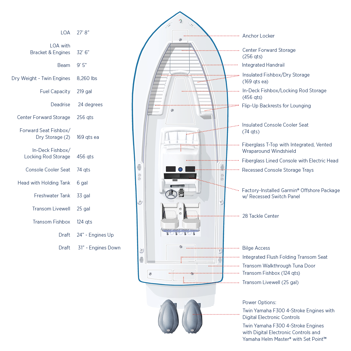 Regulator 28   Regulator Marine Boats